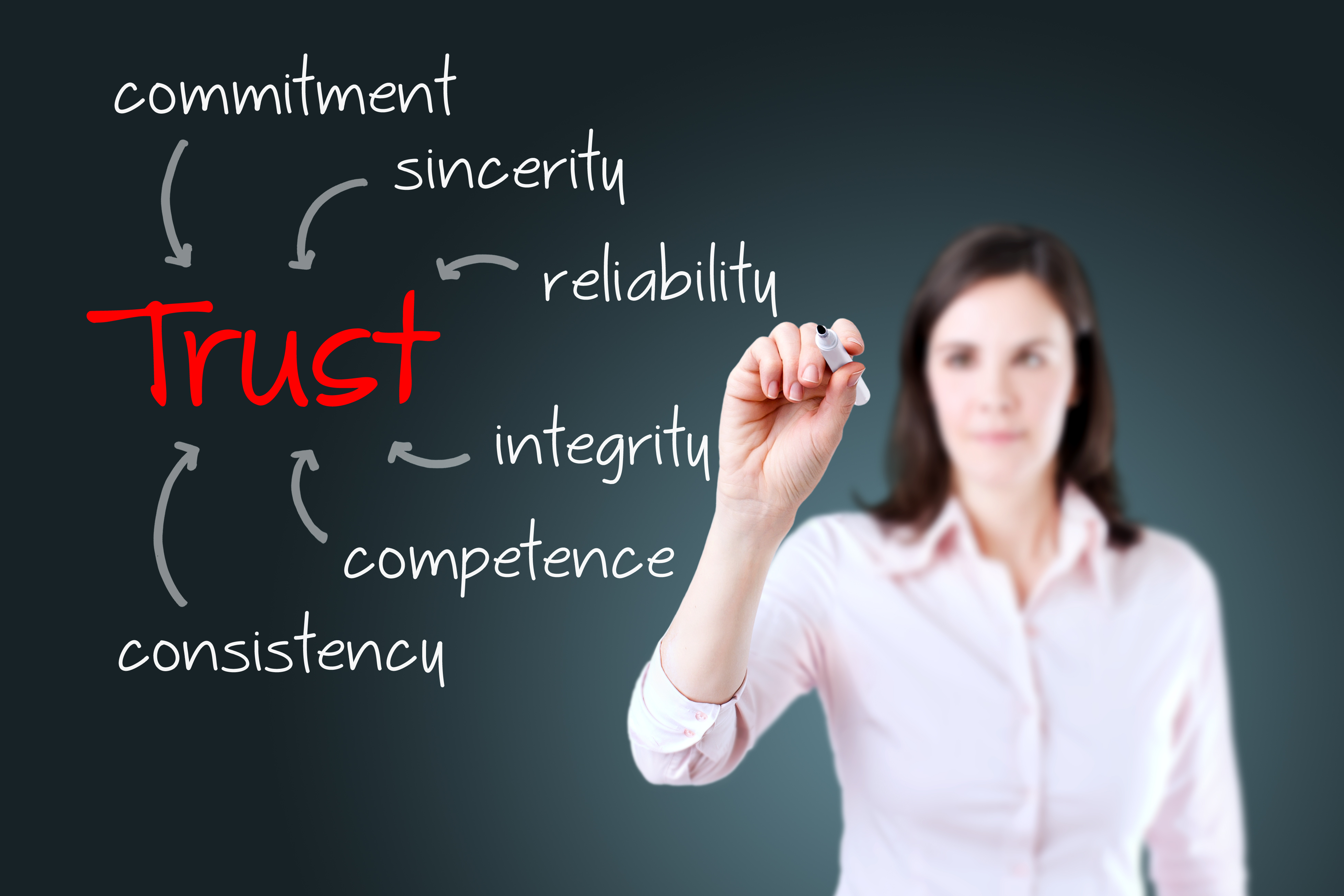 Leadership and employee trust